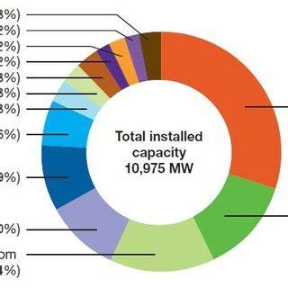 Case study solar power